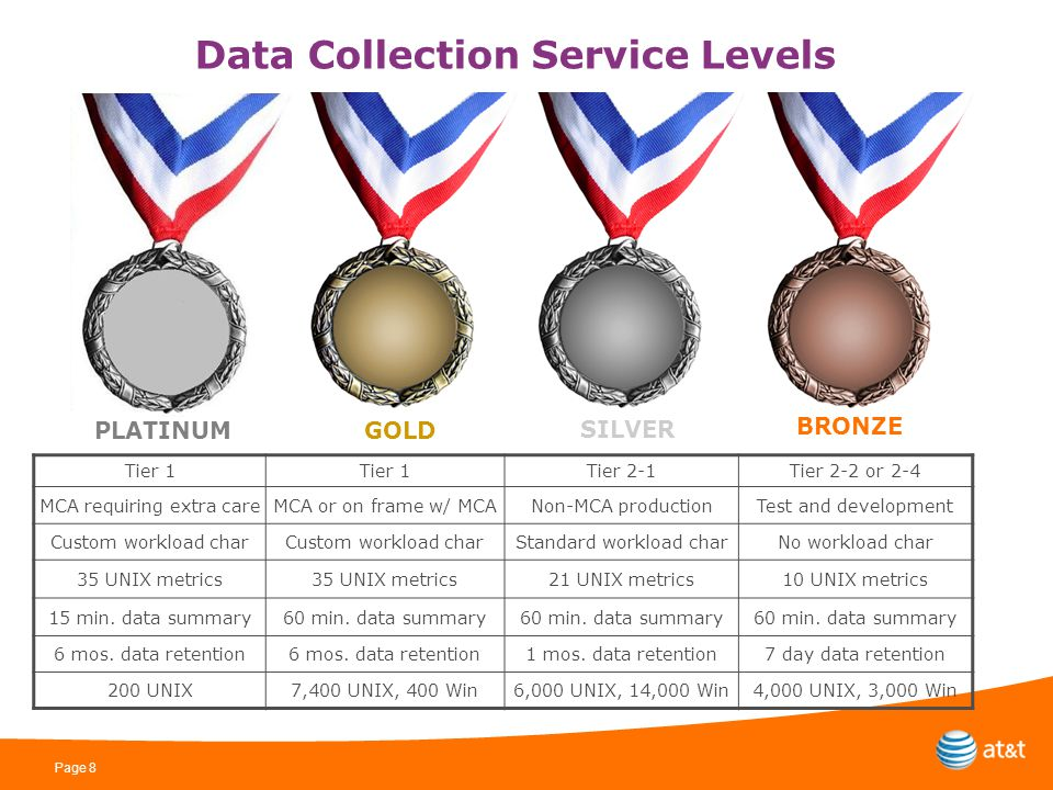 Page 8 Data Collection Service Levels PLATINUMGOLD SILVER BRONZE Tier 1 Tier 2-1Tier 2-2 or 2-4 MCA requiring extra careMCA or on frame w/ MCANon-MCA productionTest and development Custom workload char Standard workload charNo workload char 35 UNIX metrics 21 UNIX metrics10 UNIX metrics 15 min.