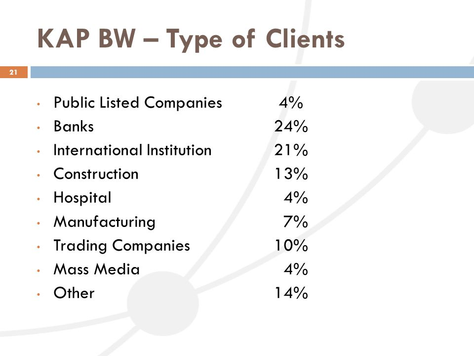 KAP BW – Type of Clients 21 Public Listed Companies 4% Banks24% International Institution 21% Construction13% Hospital 4% Manufacturing 7% Trading Com