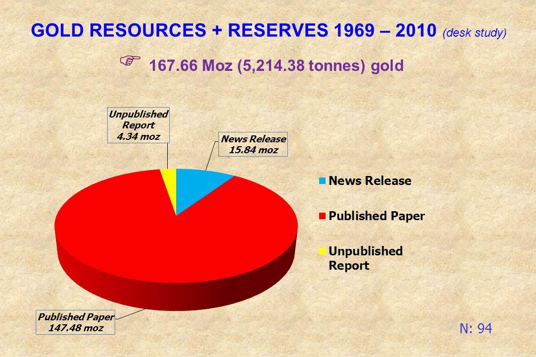 GOLD RESOURCES + RESERVES 1969 – 2010 (desk study) 167.66 Moz (5,214.38 tonnes) gold N: 94
