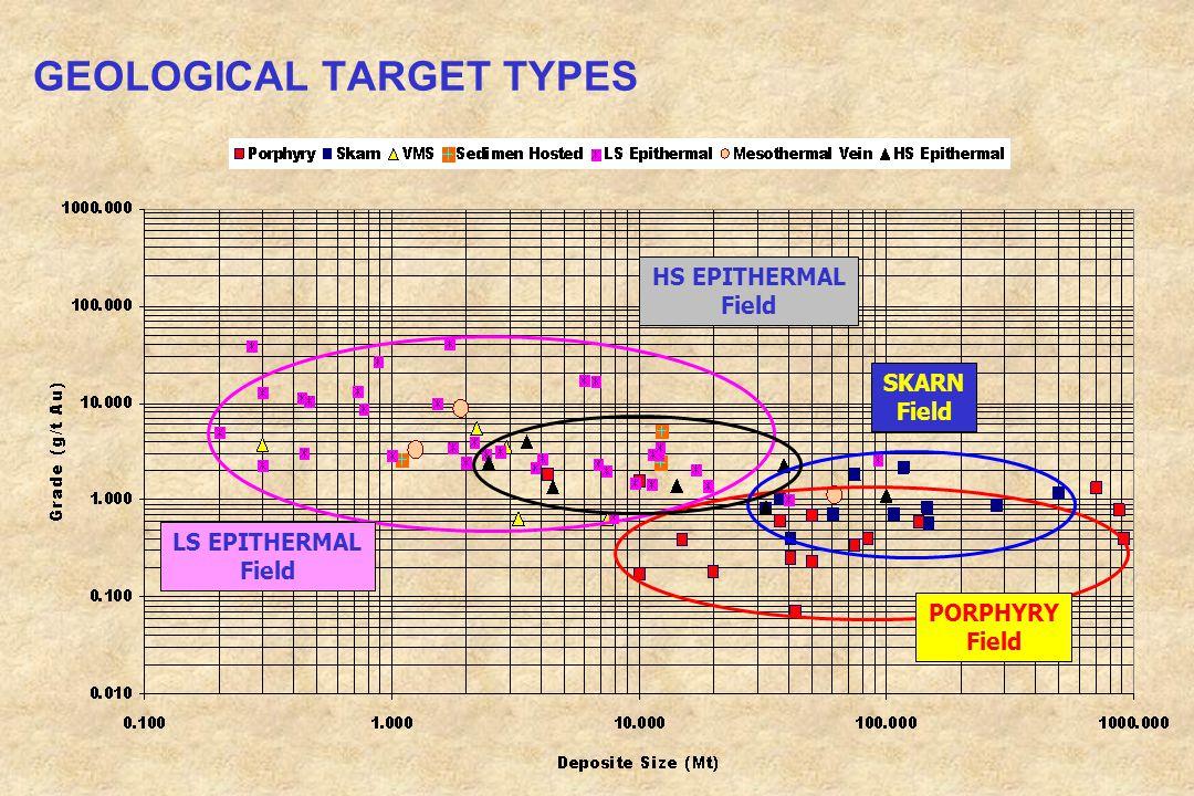 GEOLOGICAL TARGET TYPES HS EPITHERMAL Field LS EPITHERMAL Field SKARN Field PORPHYRY Field