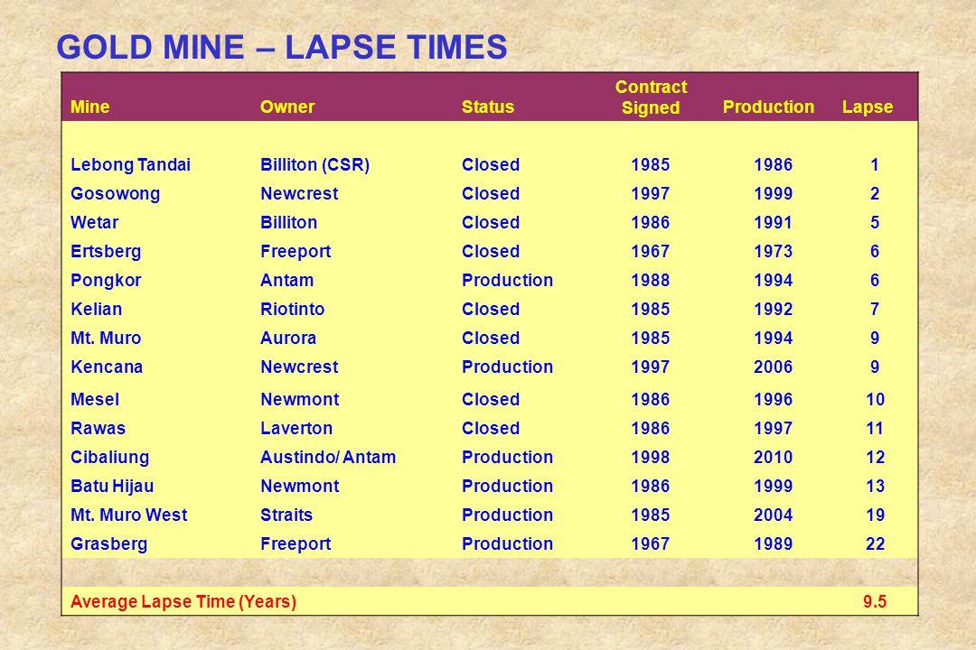 GOLD MINE – LAPSE TIMES MineOwnerStatus Contract SignedProductionLapse Lebong TandaiBilliton (CSR)Closed198519861 GosowongNewcrestClosed199719992 Weta