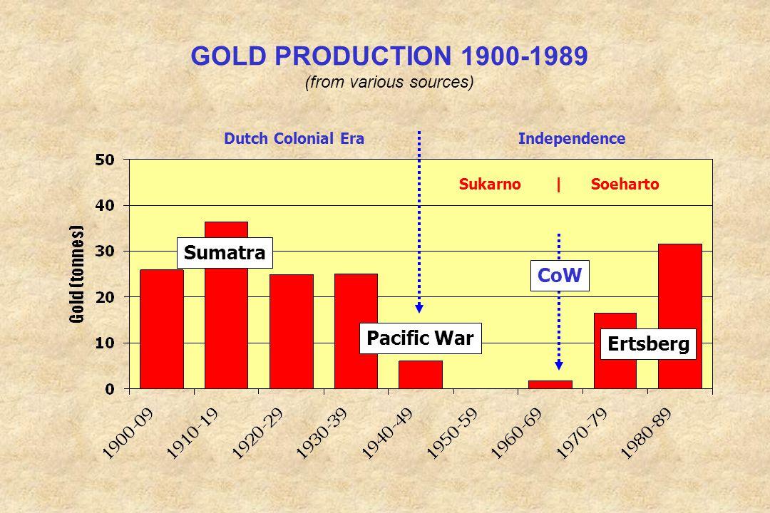 GOLD PRODUCTION 1900-1989 (from various sources) Sumatra Ertsberg Pacific War Dutch Colonial Era Independence CoW Sukarno | Soeharto