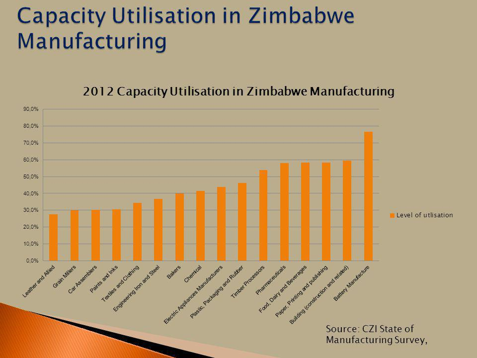 Source: CZI State of Manufacturing Survey,