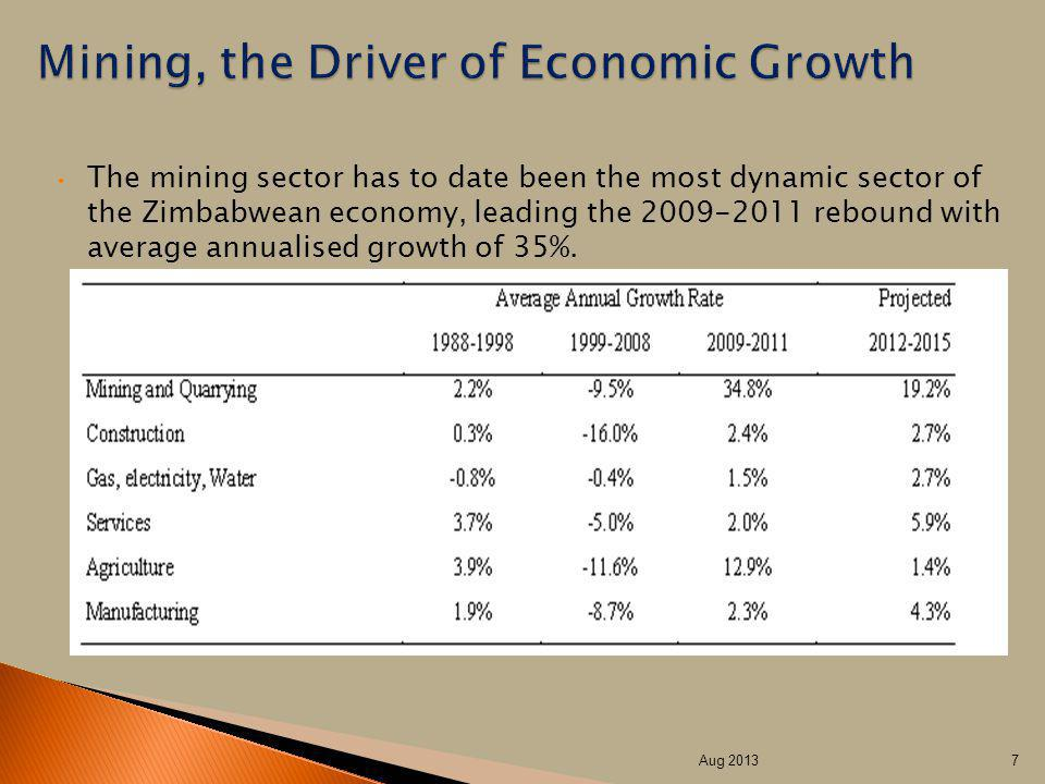 The mining sector has to date been the most dynamic sector of the Zimbabwean economy, leading the 2009-2011 rebound with average annualised growth of 35%.