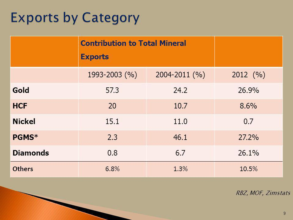 Contribution to Total Mineral Exports 1993-2003 (%)2004-2011 (%)2012 (%) Gold57.324.226.9% HCF2010.78.6% Nickel15.111.00.7 PGMS*2.346.127.2% Diamonds0