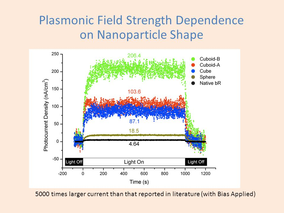 Charge carrier separation Least screening / Best stability(55k PVP) Highest field / Best spectral overlap (Ag Cuboidal) 0.2 μA/cm 3 (No Bias) Tailoring Plasmonic Electric Field Effects