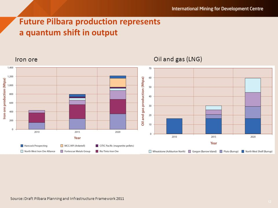 Future Pilbara production represents a quantum shift in output Source: Draft Pilbara Planning and Infrastructure Framework 2011 12 Iron ore Oil and gas (LNG)