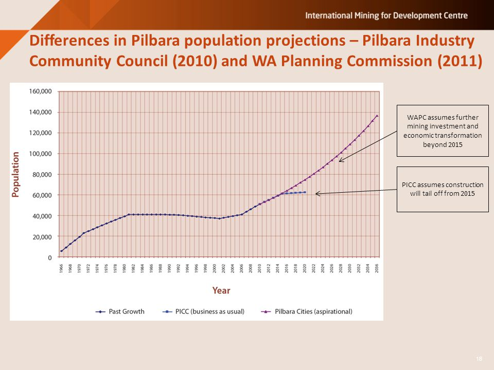 Differences in Pilbara population projections – Pilbara Industry Community Council (2010) and WA Planning Commission (2011) WAPC assumes further minin