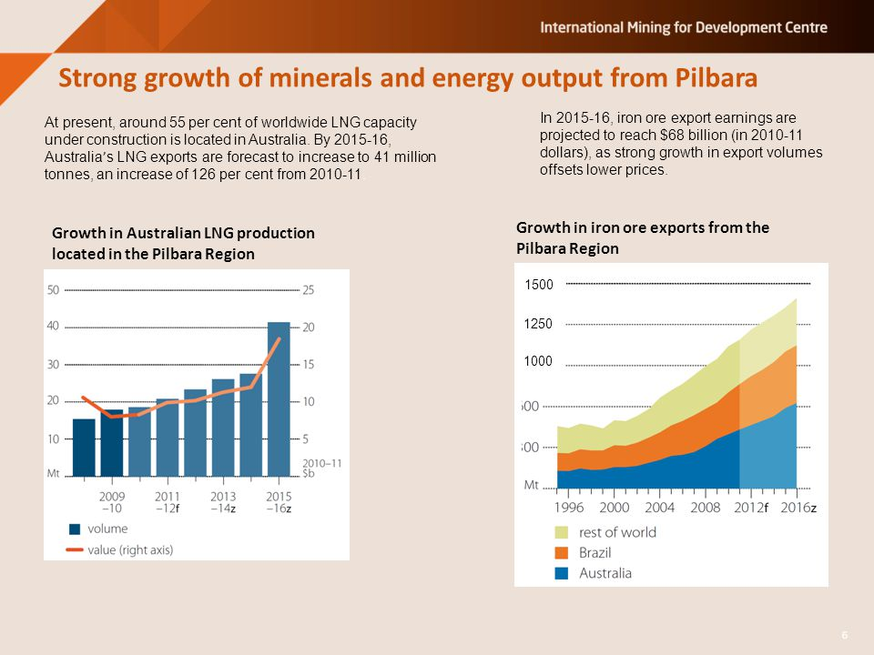 Strong growth of minerals and energy output from Pilbara At present, around 55 per cent of worldwide LNG capacity under construction is located in Australia.