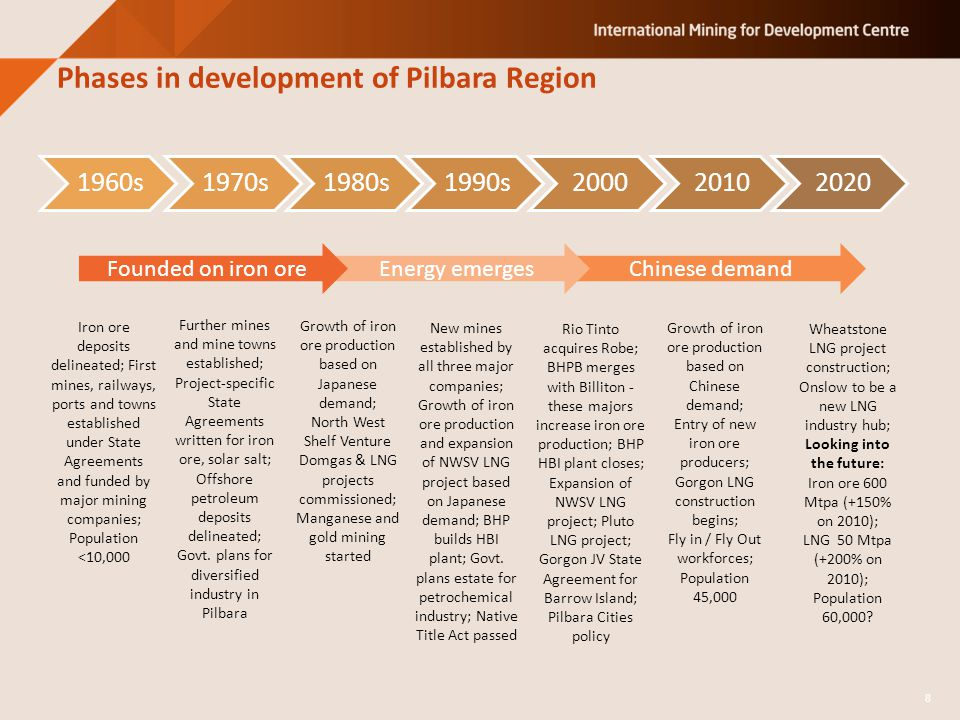 Phases in development of Pilbara Region 1960s1970s1980s1990s200020102020 Iron ore deposits delineated; First mines, railways, ports and towns established under State Agreements and funded by major mining companies; Population <10,000 Further mines and mine towns established; Project-specific State Agreements written for iron ore, solar salt; Offshore petroleum deposits delineated; Govt.