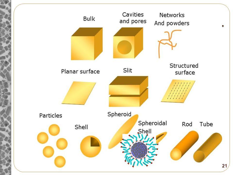 Some Other Size-Dependent Properties Fe 3 O 4, Magnetite (4 nm) Magnetism Emission CdSe (8 nm) 1-20
