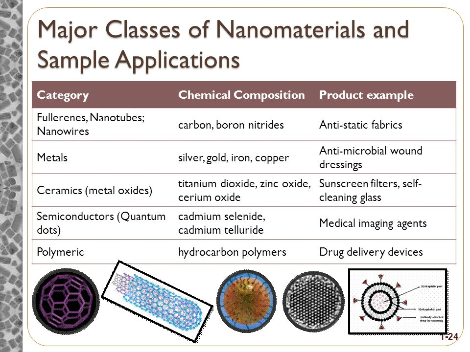 M AJOR CLASSES OF NANOMATERIALS AND THEIR BENEFITS Topic 4