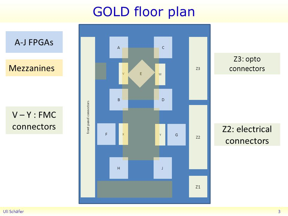 GOLD floor plan Uli Schäfer 3 AC BD E F G HJ Z1 Z2 Z3 V W X Y front panel connectors Mezzanines A-J FPGAs Z3: opto connectors Z2: electrical connectors V – Y : FMC connectors