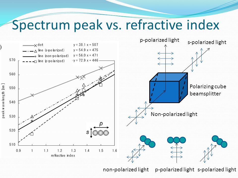 Spectrum peak vs. refractive index Polarizing cube beamsplitter p-polarized light s-polarized light Non-polarized light p-polarized lights-polarized l