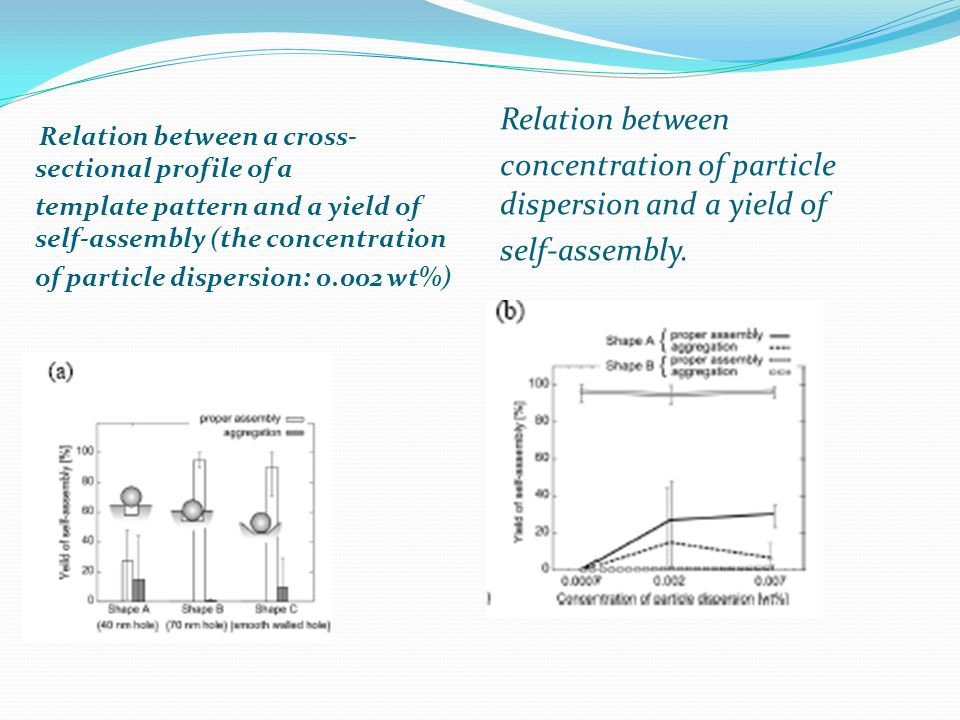 Relation between a cross- sectional profile of a template pattern and a yield of self-assembly (the concentration of particle dispersion: 0.002 wt%) Relation between concentration of particle dispersion and a yield of self-assembly.