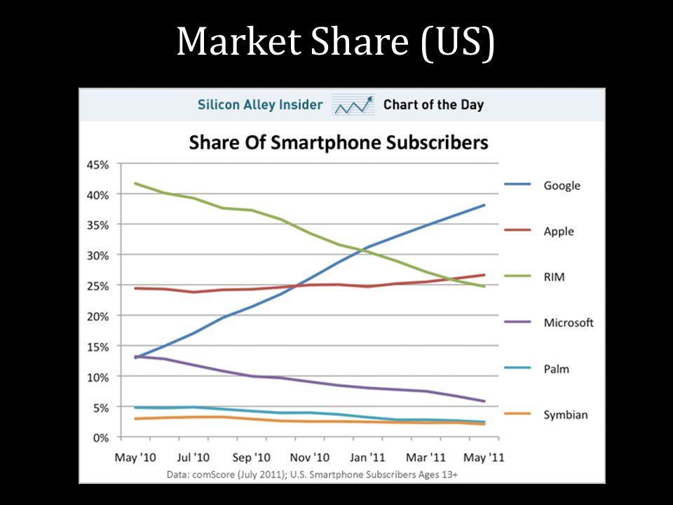 Market Share (US)