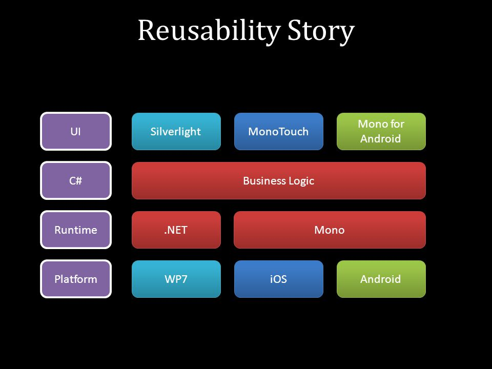 Reusability Story UI C# Runtime Platform Silverlight Business Logic.NET WP7 iOS Mono Android MonoTouch Mono for Android