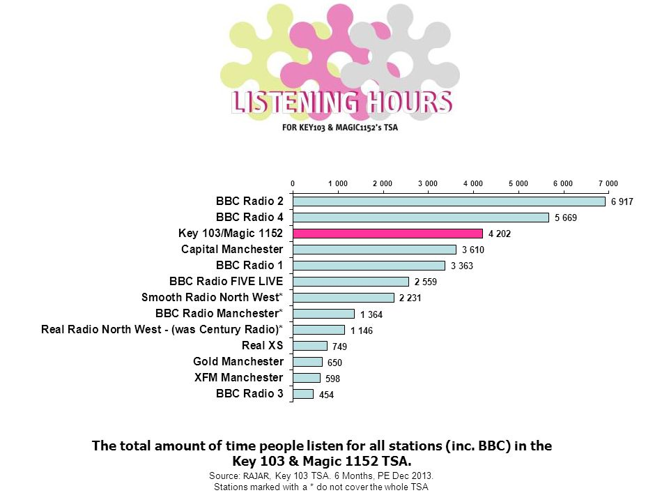 The total amount of time people listen for all stations (inc.