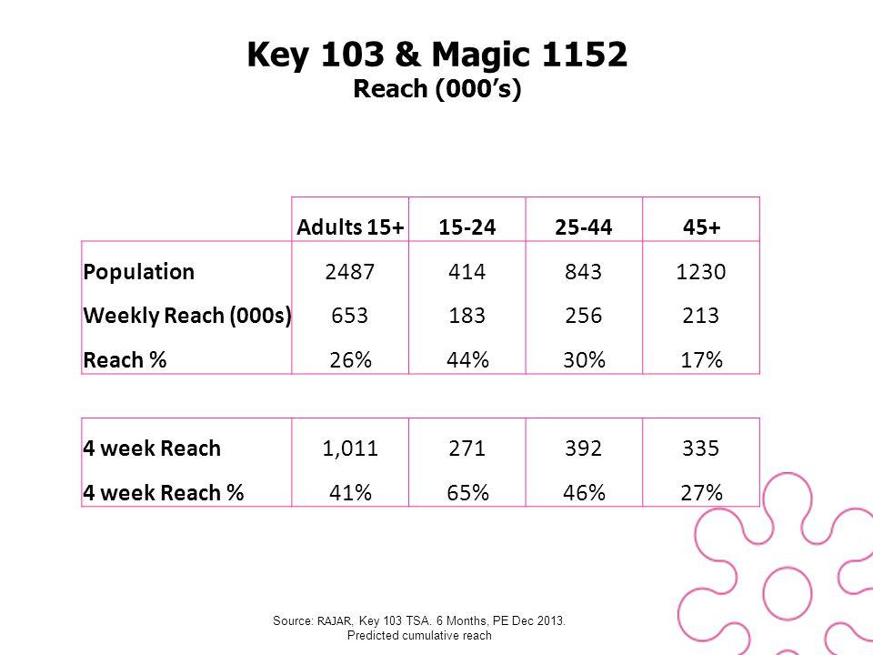 Key 103 & Magic 1152 Reach (000s) Source: RAJAR, Key 103 TSA.