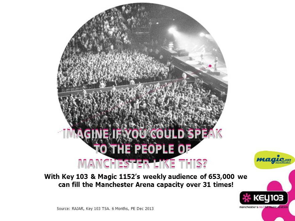 With Key 103s weekly audience of 570,000 we can fill the Manchester Arena capacity 27 times.