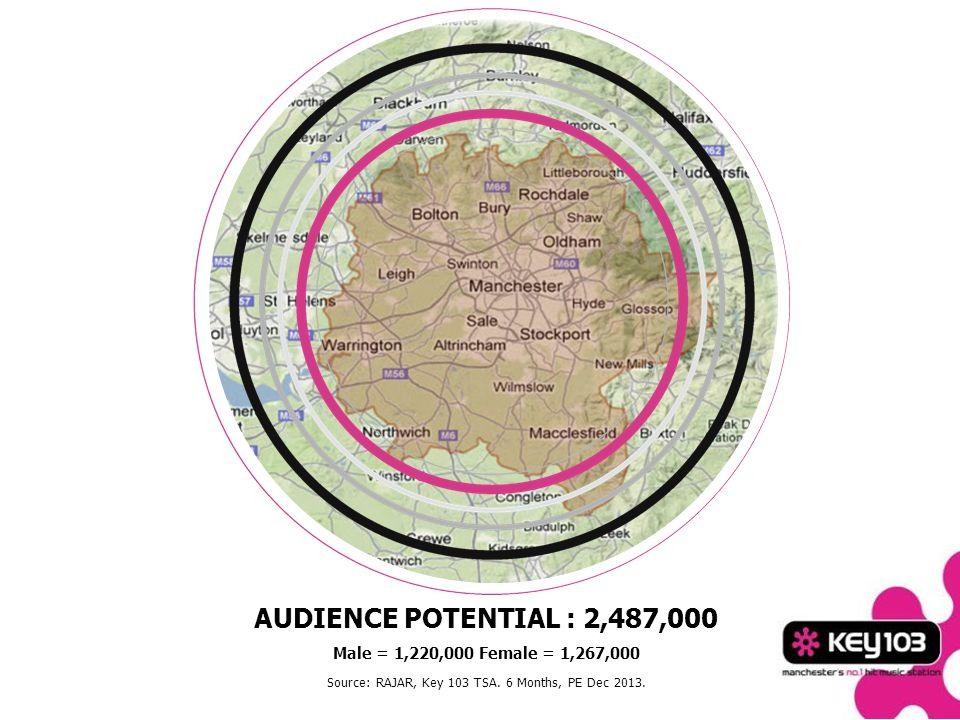 AUDIENCE POTENTIAL : 2,487,000 Male = 1,220,000 Female = 1,267,000 Source: RAJAR, Key 103 TSA.