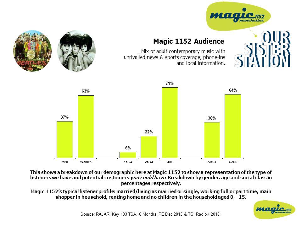 Magic 1152 Audience Source: RAJAR, Key 103 TSA.