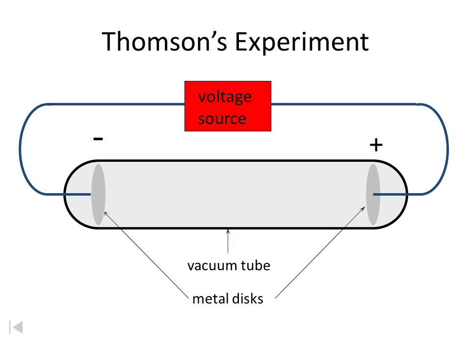 Thomsons Experiment 1897 + - vacuum tube metal disks voltage source