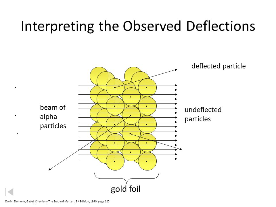 Rutherfords Gold Foil Experiment (1909) Revised Theory
