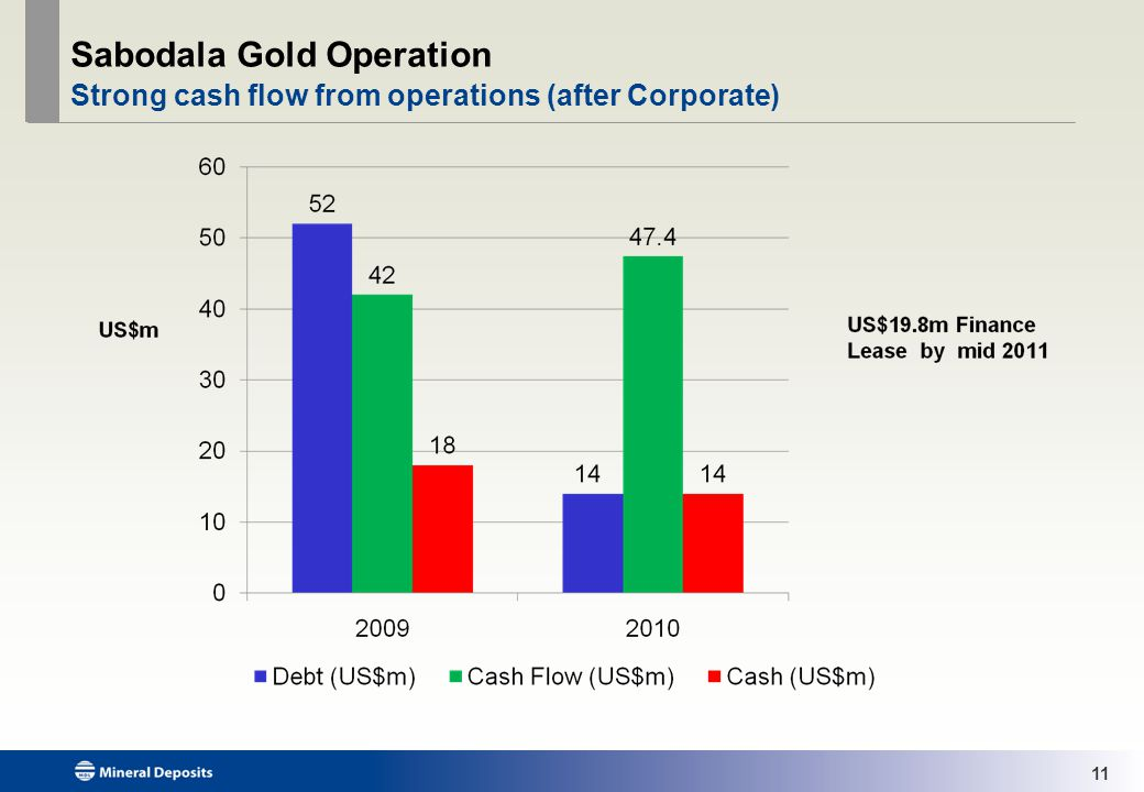 11 Sabodala Gold Operation Strong cash flow from operations (after Corporate)