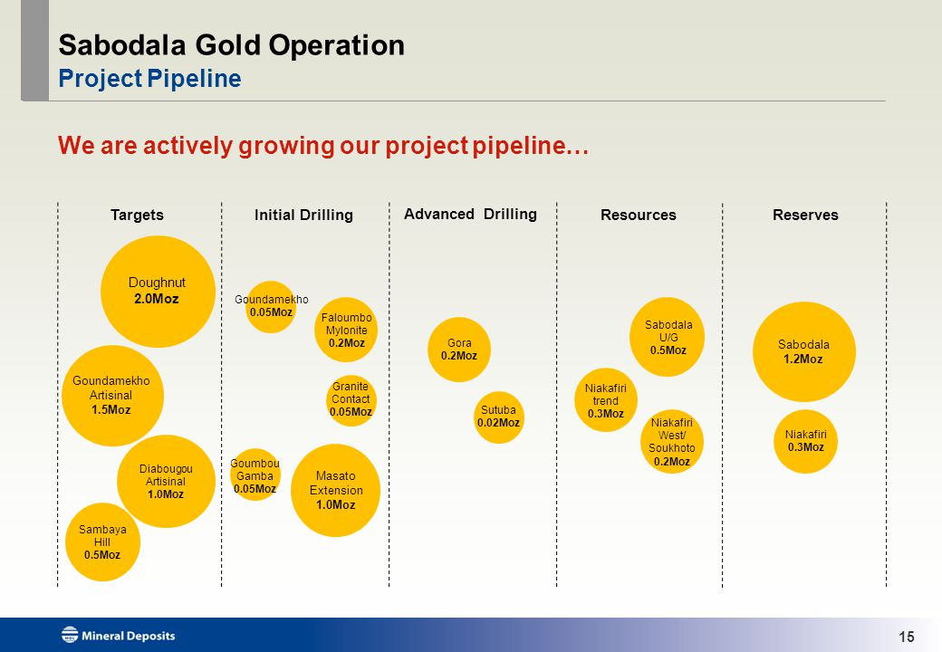 15 Sabodala Gold Operation Project Pipeline We are actively growing our project pipeline… Advanced Drilling Resources ReservesTargets Initial Drilling