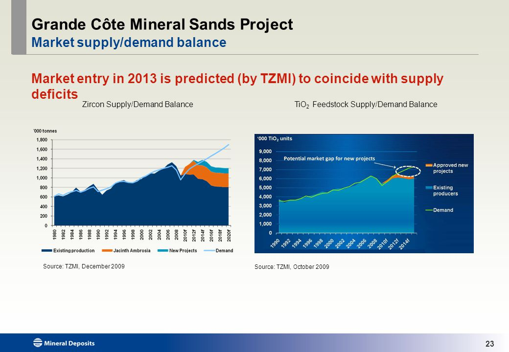 23 Grande Côte Mineral Sands Project Market supply/demand balance Market entry in 2013 is predicted (by TZMI) to coincide with supply deficits Source: TZMI, October 2009 Source: TZMI, December 2009 Zircon Supply/Demand BalanceTiO 2 Feedstock Supply/Demand Balance