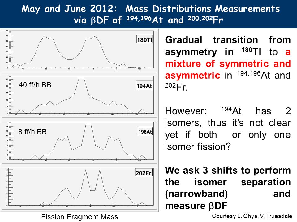 May and June 2012: Mass Distributions Measurements via DF of 194,196 At and 200,202 Fr Gradual transition from asymmetry in 180 Tl to a mixture of symmetric and asymmetric in 194,196 At and 202 Fr.