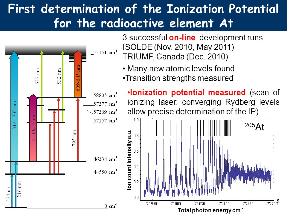 First determination of the Ionization Potential for the radioactive element At 205 At 5 Ionization potential measured (scan of ionizing laser: converg