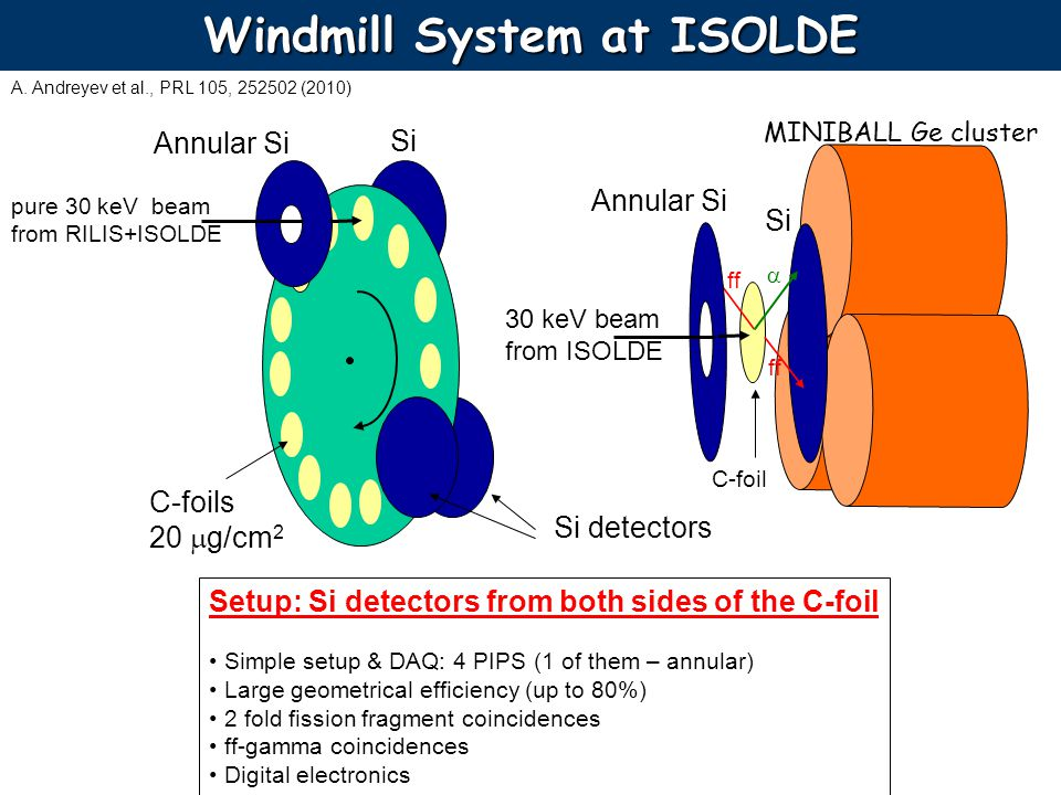 Windmill System at ISOLDE Annular Si Si pure 30 keV beam from RILIS+ISOLDE Setup: Si detectors from both sides of the C-foil Simple setup & DAQ: 4 PIPS (1 of them – annular) Large geometrical efficiency (up to 80%) 2 fold fission fragment coincidences ff-gamma coincidences Digital electronics C-foils 20 mg/cm 2 Si detectors 30 keV beam from ISOLDE Si Annular Si ff C-foil MINIBALL Ge cluster A.