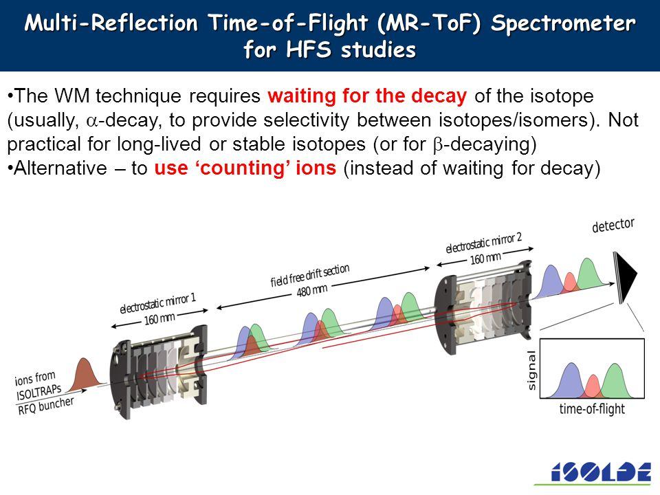 Multi-Reflection Time-of-Flight (MR-ToF) Spectrometer for HFS studies The WM technique requires waiting for the decay of the isotope (usually, -decay,