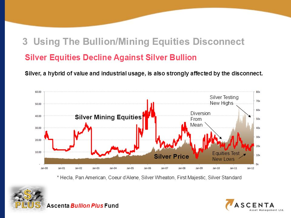 Ascenta Bullion Plus Fund * Hecla, Pan American, Coeur dAlene, Silver Wheaton, First Majestic, Silver Standard Diversion from mean 3 Using The Bullion/Mining Equities Disconnect Silver Equities Decline Against Silver Bullion Silver, a hybrid of value and industrial usage, is also strongly affected by the disconnect.