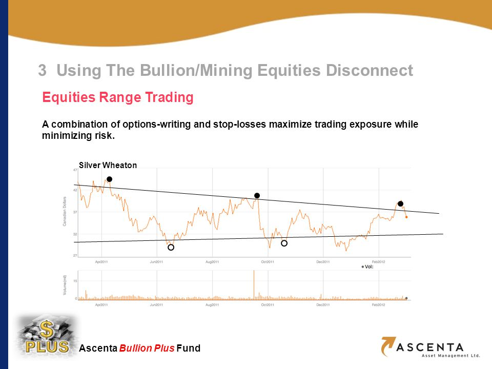 Ascenta Bullion Plus Fund Hecla Mining Silver Wheaton 3 Using The Bullion/Mining Equities Disconnect Equities Range Trading A combination of options-writing and stop-losses maximize trading exposure while minimizing risk.