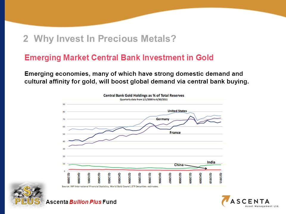 Ascenta Bullion Plus Fund Emerging Market Central Bank Investment in Gold Emerging economies, many of which have strong domestic demand and cultural affinity for gold, will boost global demand via central bank buying.