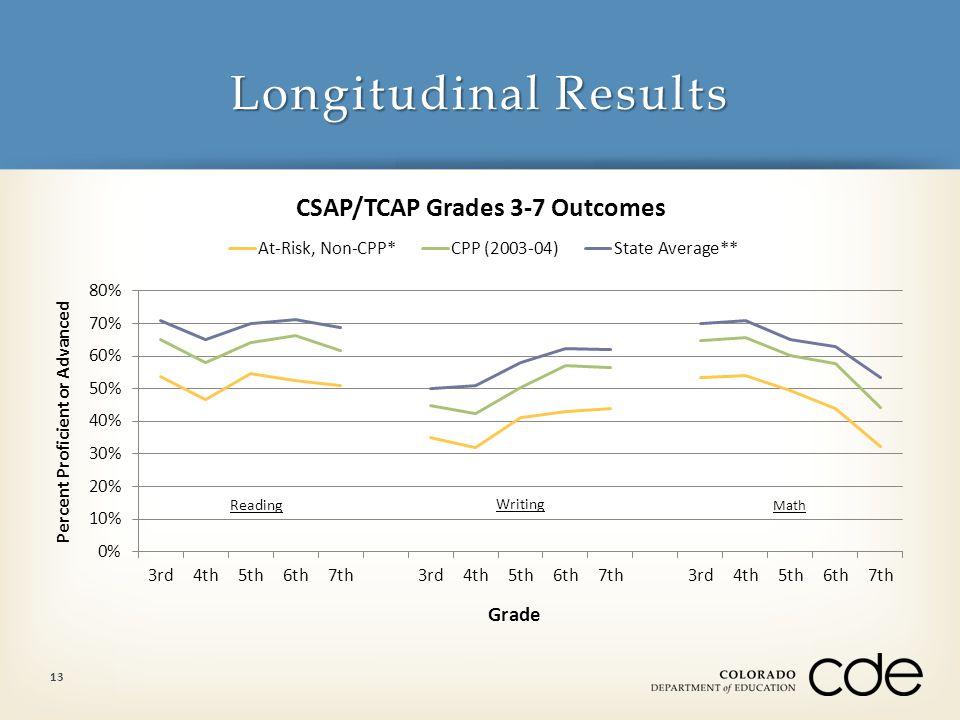 Longitudinal Results 13