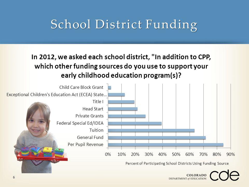 School District Funding 6 Percent of Participating School Districts Using Funding Source