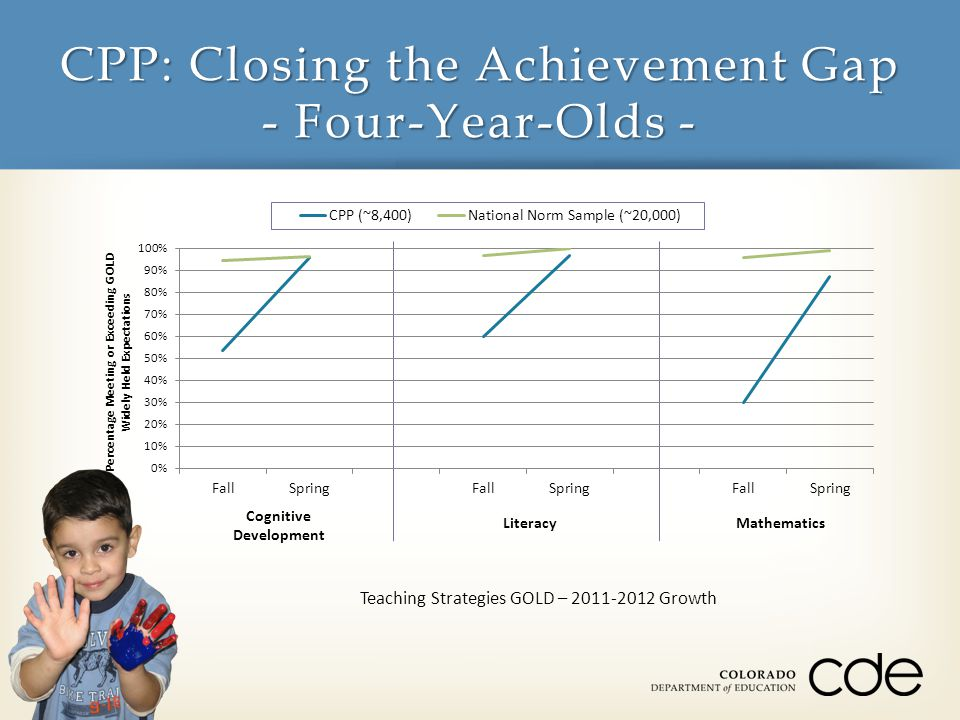 CPP: Closing the Achievement Gap - Four-Year-Olds - Cognitive Development LiteracyMathematics Teaching Strategies GOLD – 2011-2012 Growth