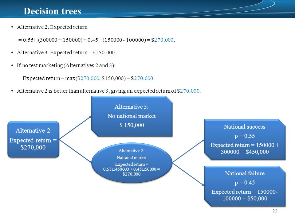 Decision trees 22 Alternative 2.