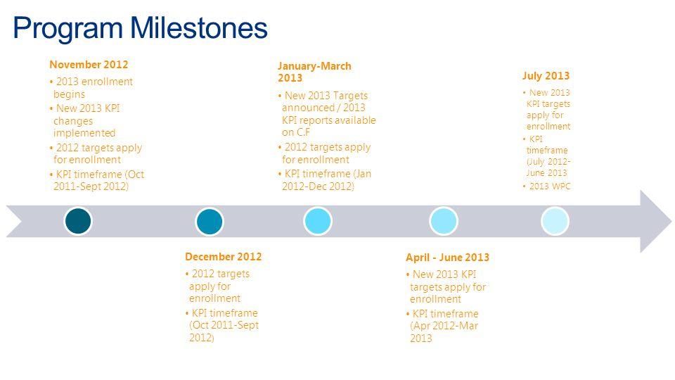 Program Milestones November 2012 2013 enrollment begins New 2013 KPI changes implemented 2012 targets apply for enrollment KPI timeframe (Oct 2011-Sep