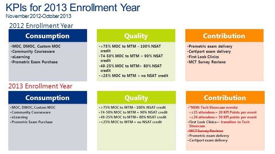 KPIs for 2013 Enrollment Year November 2012-October 2013 2012 Enrollment Year Consumption MOC, DMOC, Custom MOC Community Courseware eLearning Prometr