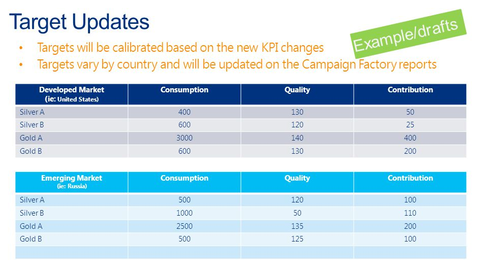 Targets will be calibrated based on the new KPI changes Targets vary by country and will be updated on the Campaign Factory reports Target Updates Dev