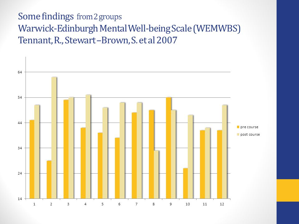 Some findings from 2 groups Warwick-Edinburgh Mental Well-being Scale (WEMWBS) Tennant, R., Stewart –Brown, S. et al 2007