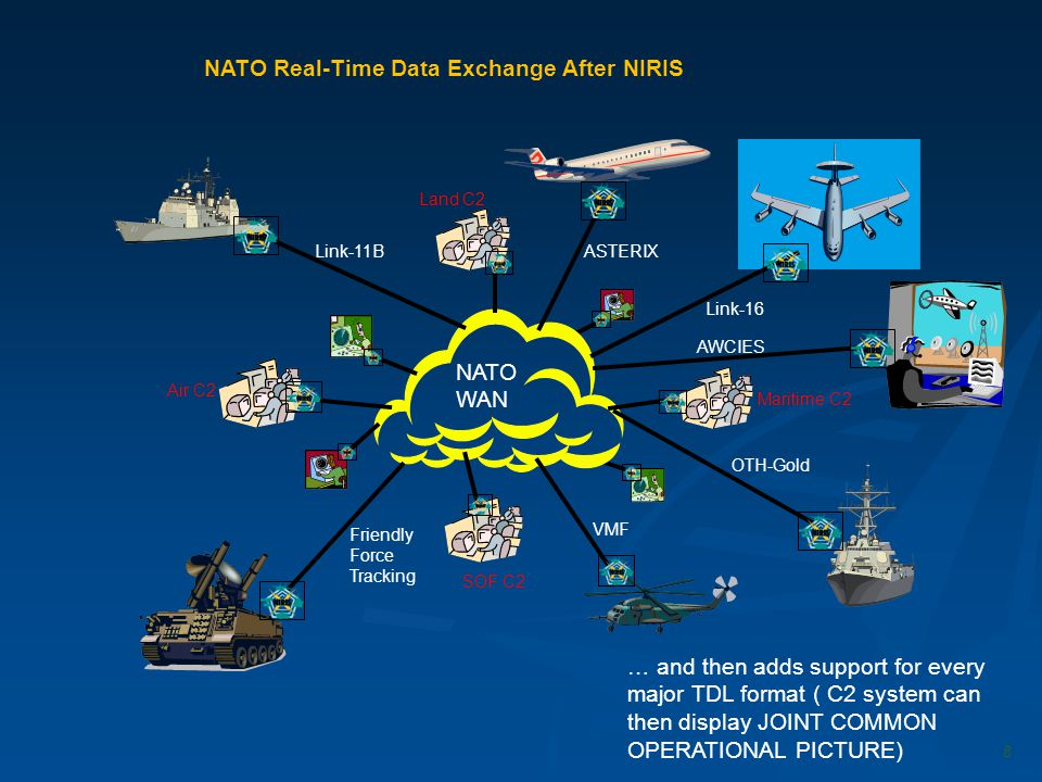 NATO Real-Time Data Exchange After NIRIS … and then adds support for every major TDL format ( C2 system can then display JOINT COMMON OPERATIONAL PICT