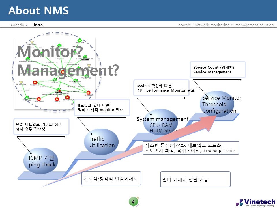 Agendapowerful network monitoring & management solution About NMS 4 Monitor? Management? ICMP ping check monitor Traffic Utilization system performanc