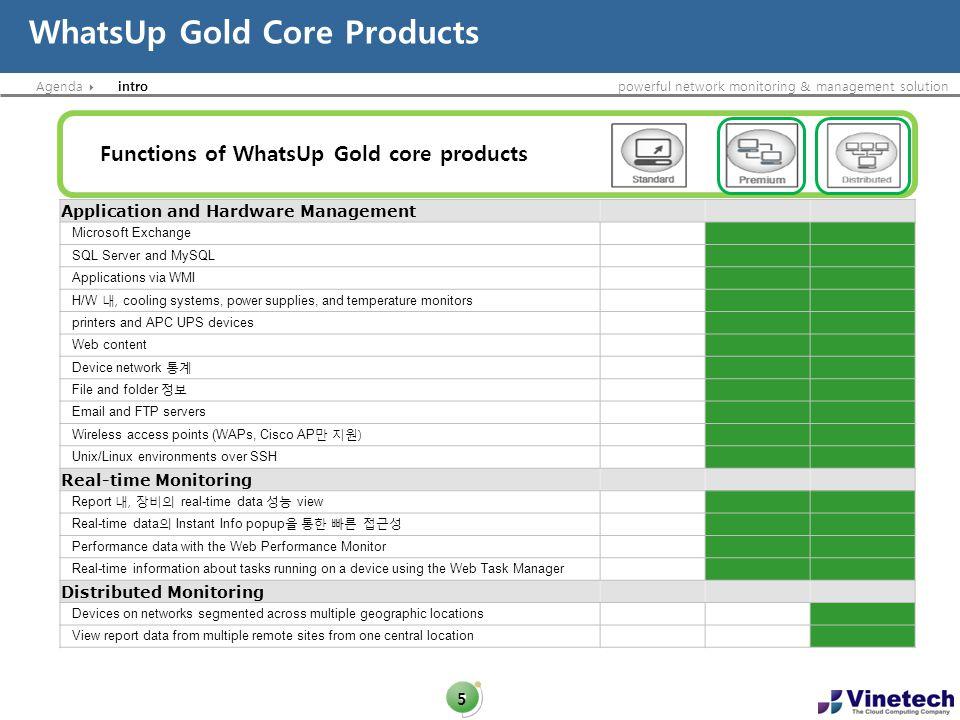 Agendapowerful network monitoring & management solution Tools 16 Management Web Task Manager Mac Address Web Performance MonitorDiagnostic
