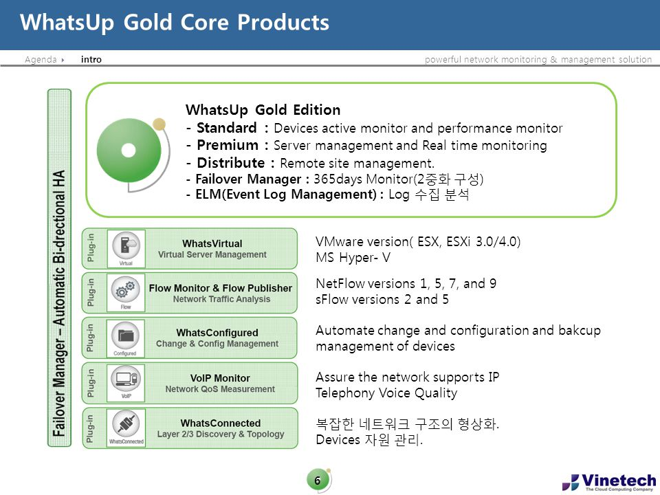 Agendapowerful network monitoring & management solution WhatsUp Gold Core Products 6 intro WhatsUp Gold Edition - Standard : Devices active monitor an